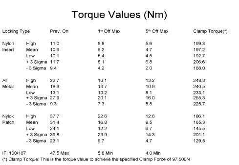 torque performance chart