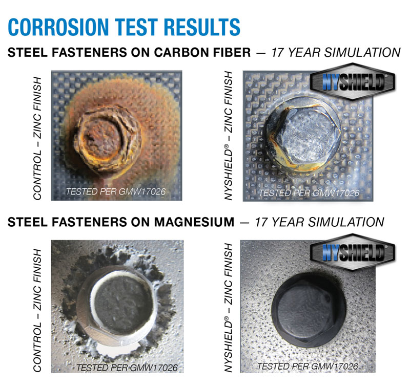 Corrosion Test Results graphic